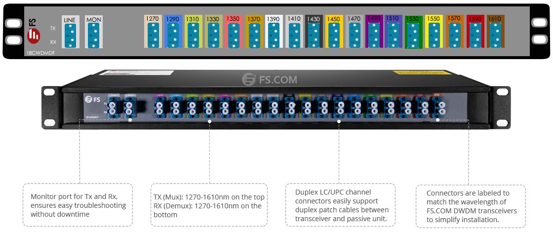 Full Cwdm Mux Demux And Cwdm Sfp Transceivers Solutions