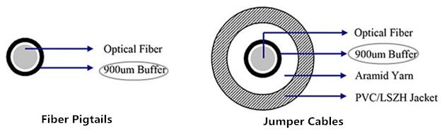 900µm Buffer for Easy Fiber Termination