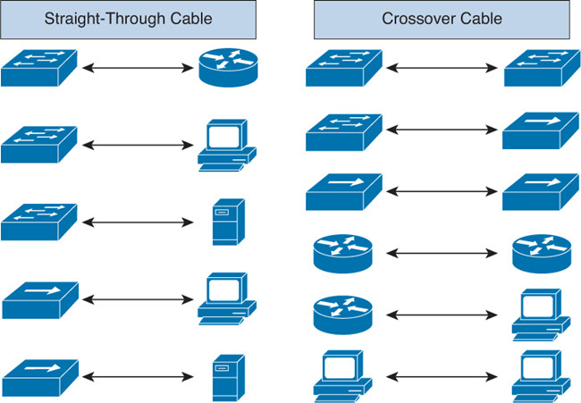 Straight Through vs Crossover Cable