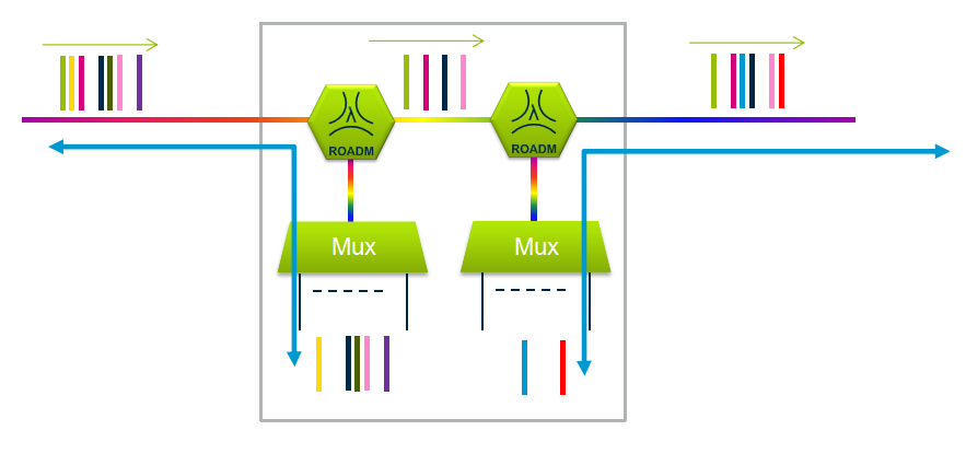 optical-add-drop-multiplexer