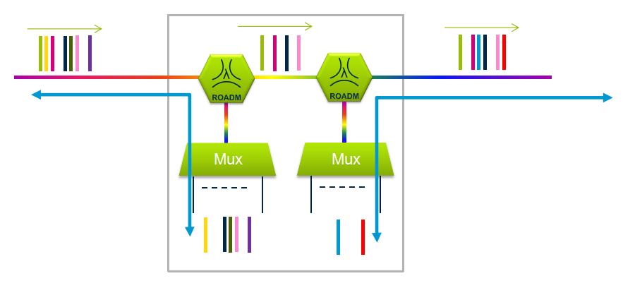optical-add-drop-multiplexer
