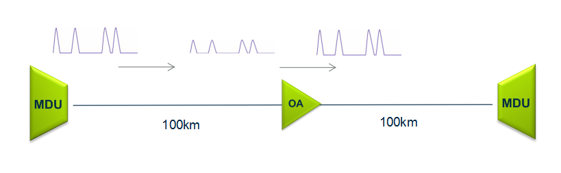 optical-amplifiers