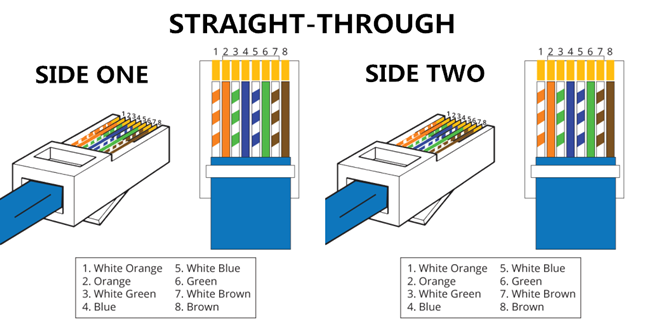[DIAGRAM_38ZD]  Cable Difference: Straight Through vs Crossover Cable | Wiring Diagram On Straight Through Ether Pin Out |  | Fiber Optic Cabling Solutions
