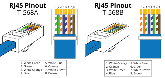 T568A T568B Wiring Standard difference between straight through and crossover cable ethernet straight through wiring diagram at crackthecode.co