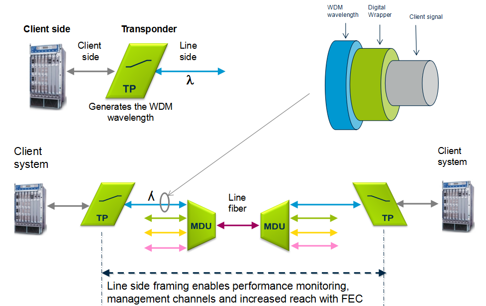 5 Concepts Help Easily Get WDM System - Fiber Optic Cabling
