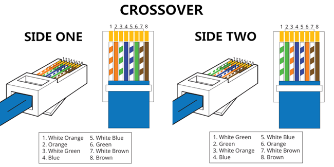 difference between straight through and crossover cable rh cables solutions com crossover cable wiring diagram t568a crossover cable wiring diagram t568b