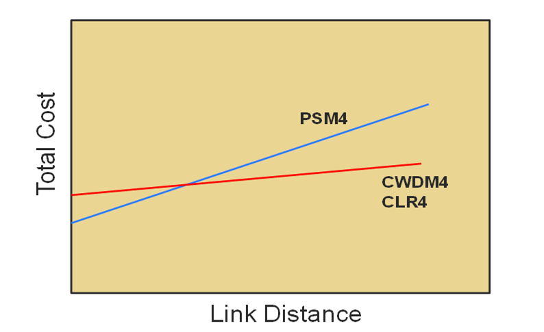 100G links PSM4 vs CWDM4