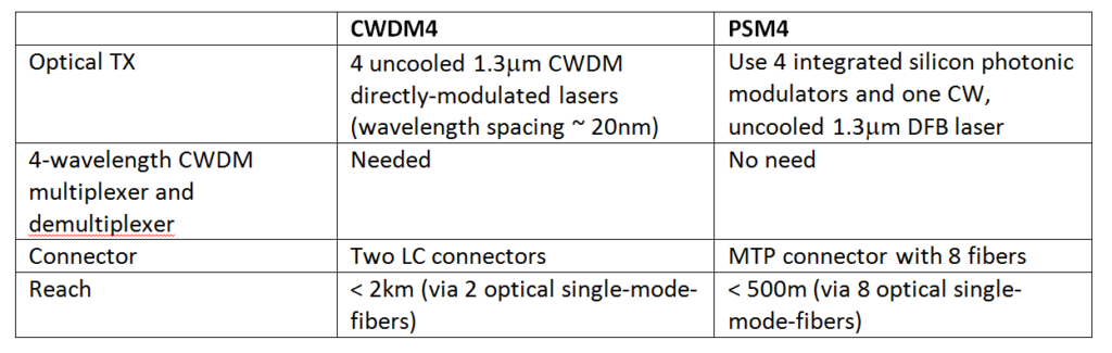 100G Optical Transceivers Links PSM4 vs CWDM4
