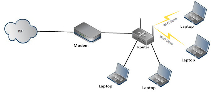 Wireless Access Point Vs Routerwhich One Is Right For You