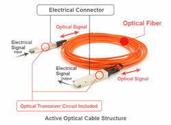 Active Optical Cable (AOC)