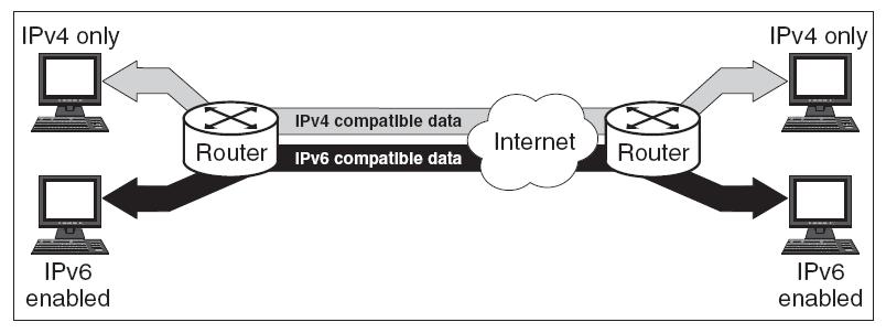 IPv4 & IPv6 Dual Stack