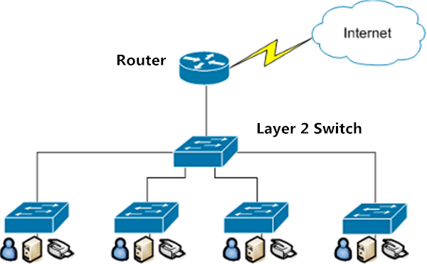 Layer 2 Switch