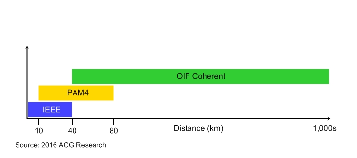 IEEE, PAM4, OIF coherent optical reaches