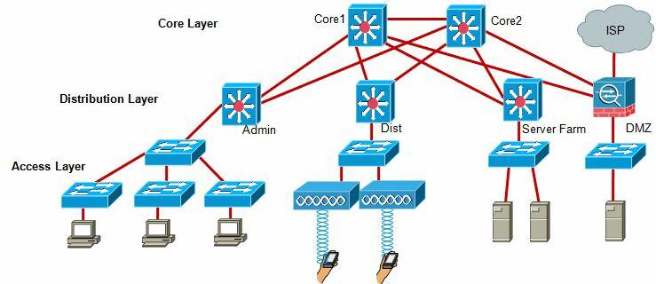 data center switching