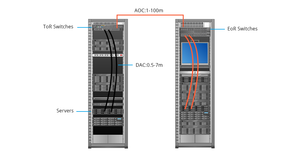 Servers or Switch to Switch Connectivity