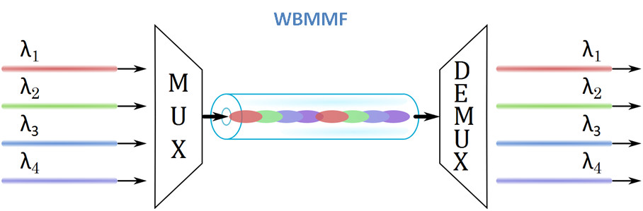 wideband multimode fiber