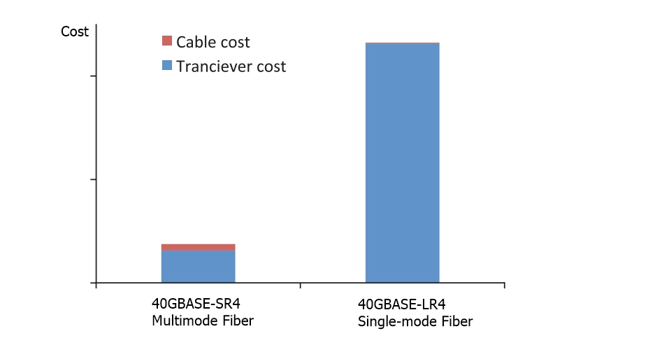 40G Cost: Difference Between SMF and MMF