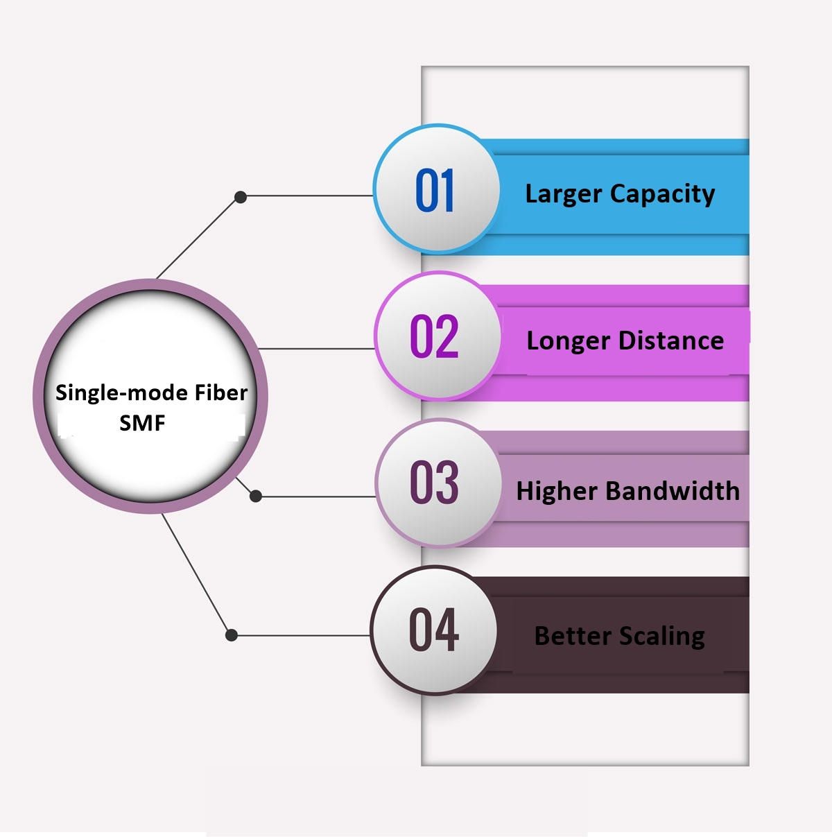 single-mode fiber SMF advantage