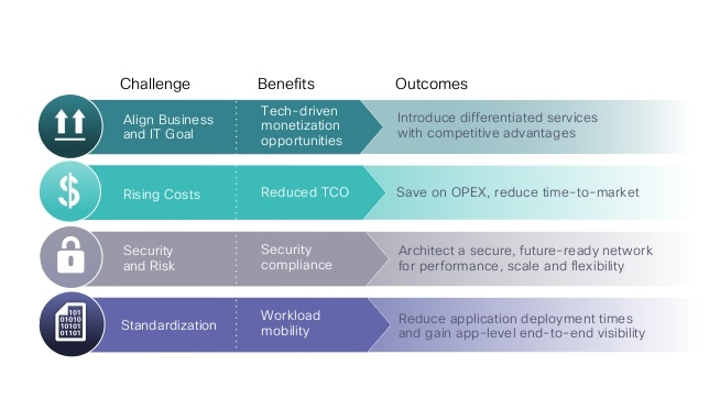 Cisco ACI advantages