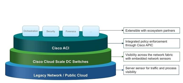 Cisco ACI deployment