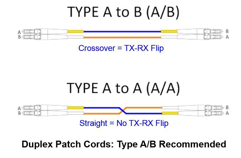 duplex-cords-polarity
