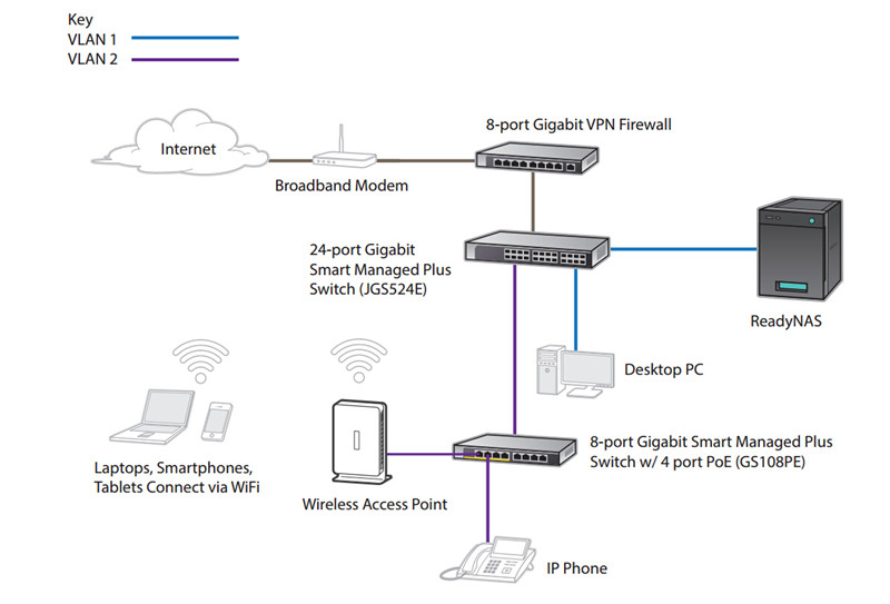 netgear prosafe gs108pe Switch application