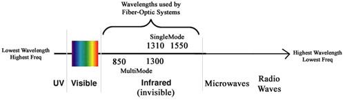 wavelength for optical transceiver