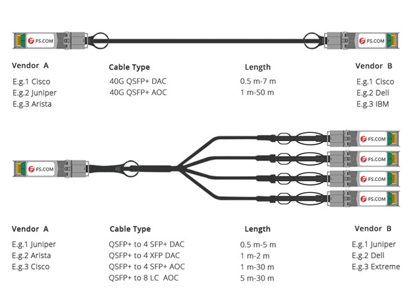 SFP+ Transceiver Archives - Fiber Optic Cabling Solutions