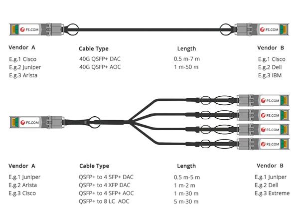 fs 10g dac twinax cable