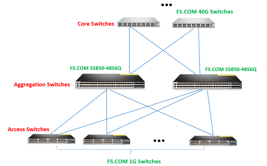 48 port 10ge aggregation switches