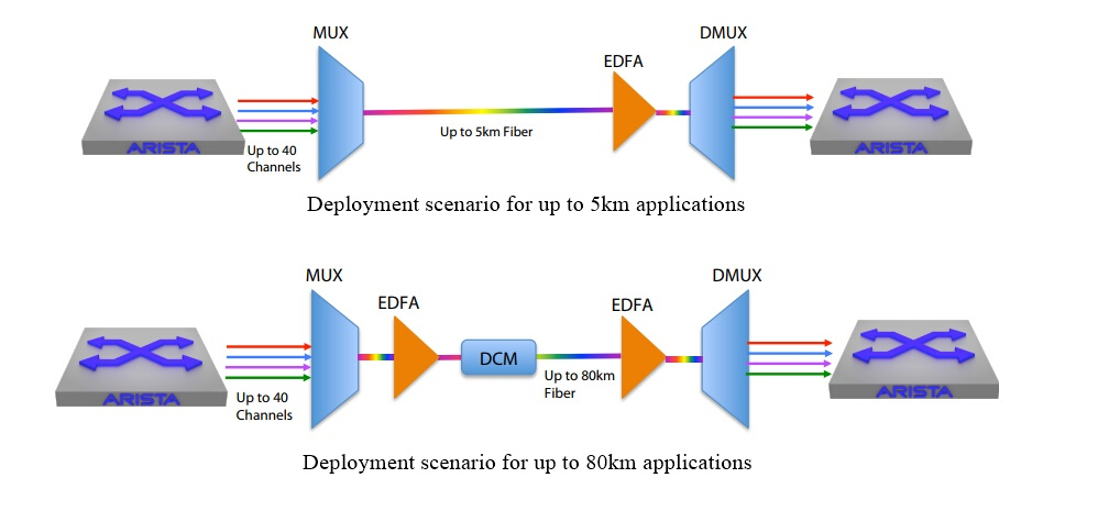 100G DWDM QSFP PAME for 80 KM