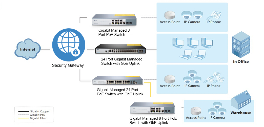 8 port poe switch application