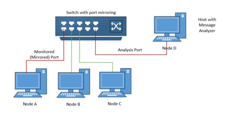 network switch port mirroring