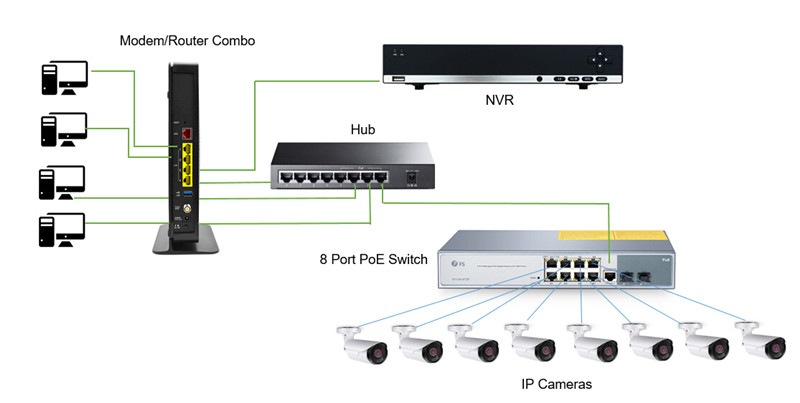 nvr setup with ip camera