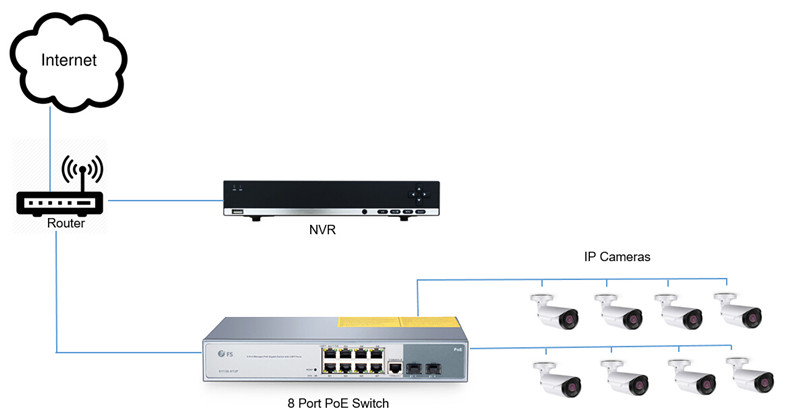 nvr setup with poe switch