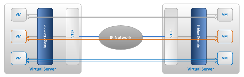 what is vxlan