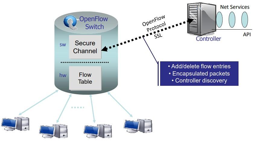 openflow protocol