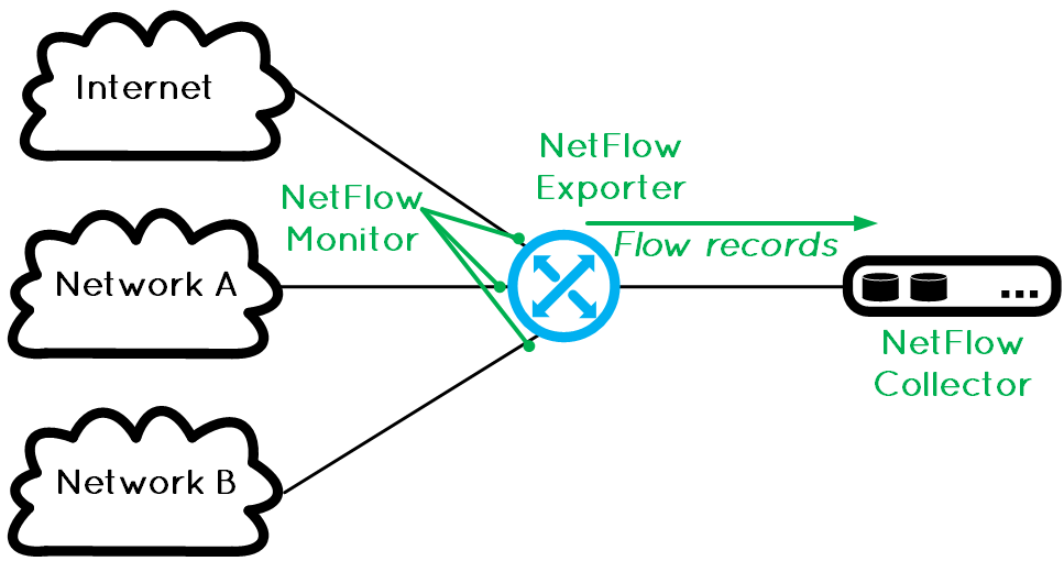 what is netflow