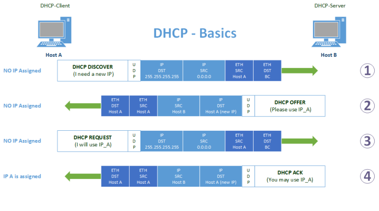 PPPoE vs DHCP: What is the difference?