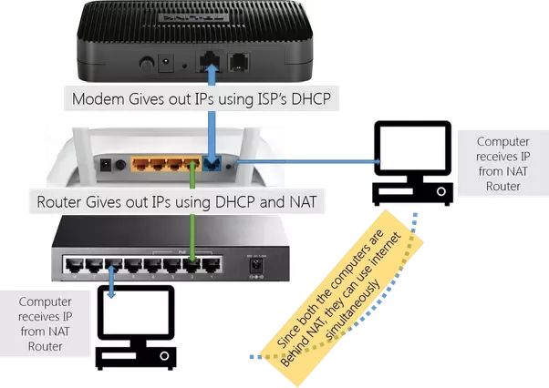 how to connect switch, router and modem