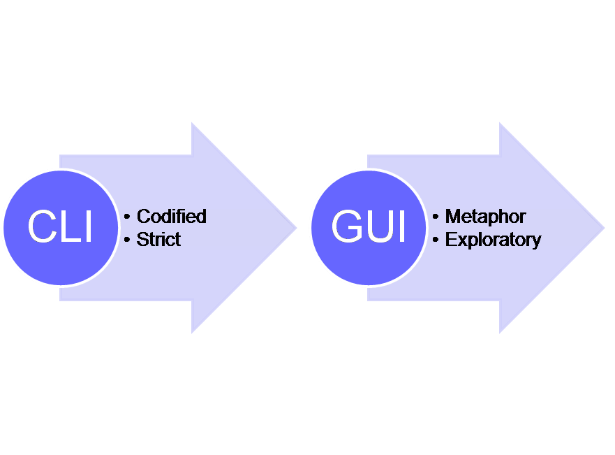 Manage Network Switch: With GUI or CLI?