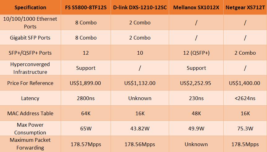 10GbE SFP+ Switch comparison