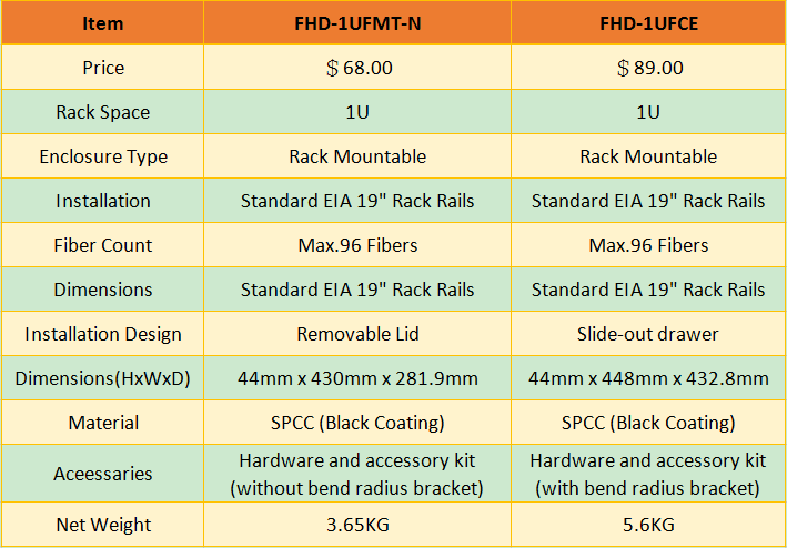 FHD-1UFMT-N vs FHD-1UFCE