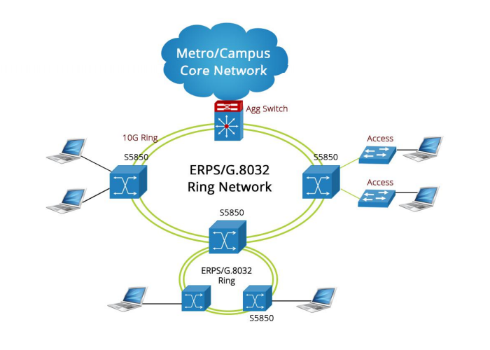 S5850-32S2Q 10GbE 32-Port Switch in ring network
