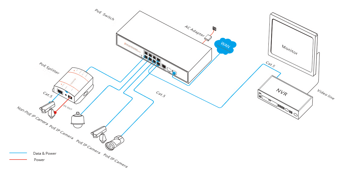 Application layout of a managed switch with PoE