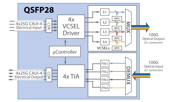 Block Diagram of a 100G SWDM4 QSFP28 Transceiver