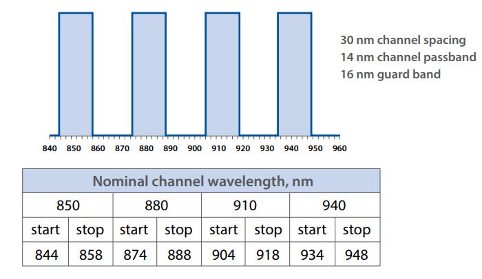 Four SWDM4 wavelengths defined by SWDM MSA